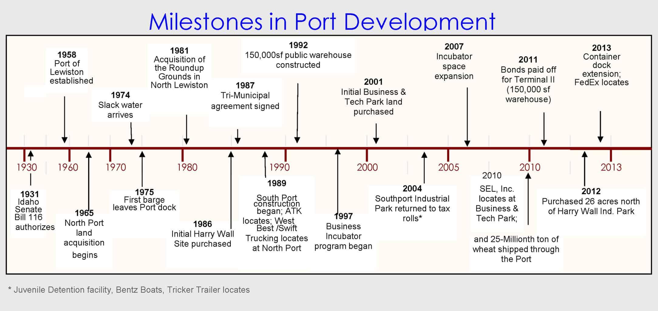 milestone timeline port of lewiston