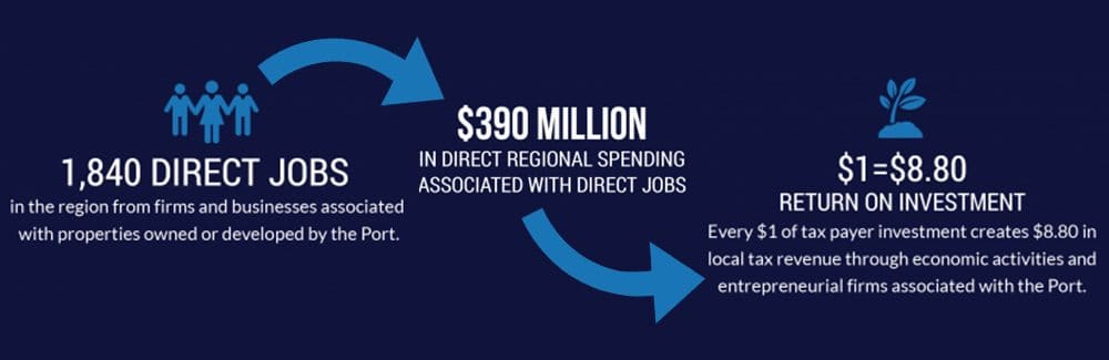 Port of Lewiston Economic Impacts | Port of Lewiston