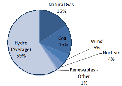 The 2013 breakdown of resources for northwest utilities demonstrates the role hydropower plays in our region and the need to add to our clean energy sources, not subtract from them.