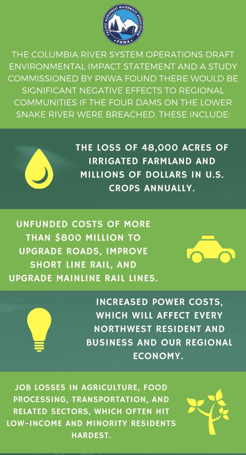 PNWA 2nd Infograph